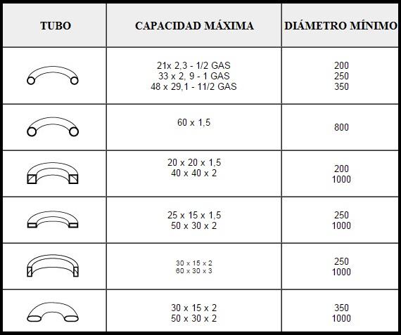 BPR BA35_TABLA DE CAPACIDADES