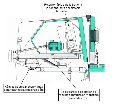 Sistema de corte Ajial-Beyeler