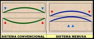 Sistema de plegado antiflexión Mebusa-Promecam