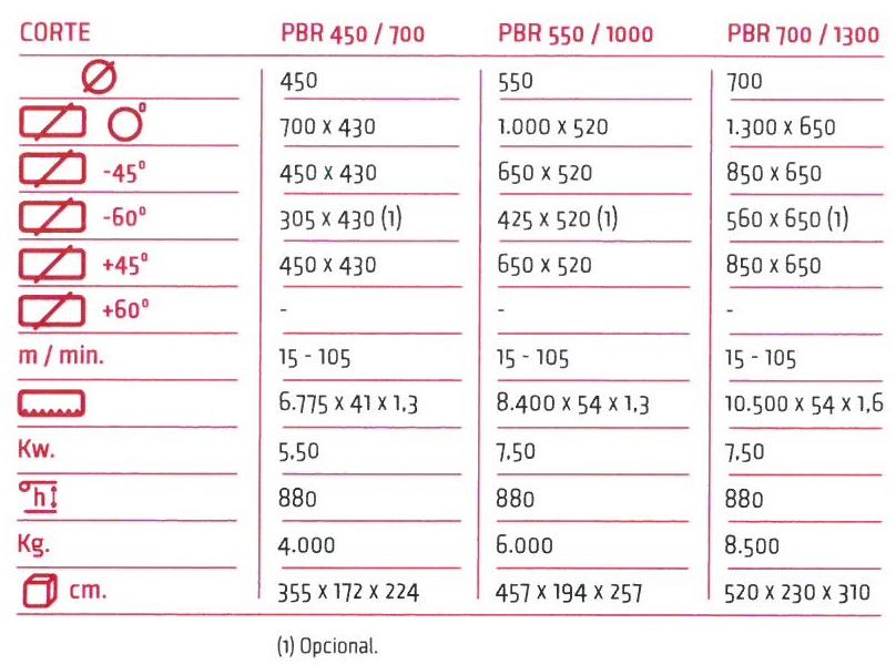 Sierra de cinta Sabi PBR 450-700