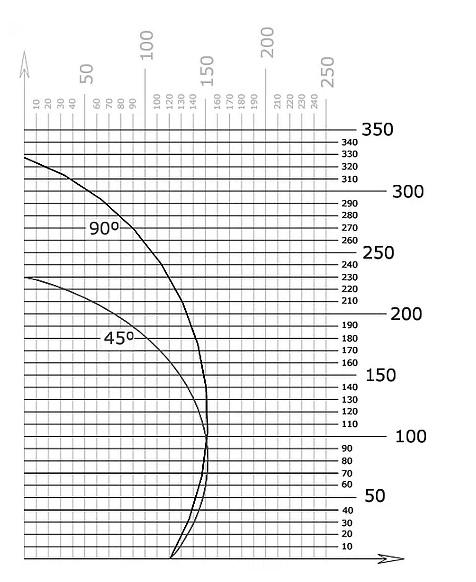Tronzadora MG DUO 450_Corte
