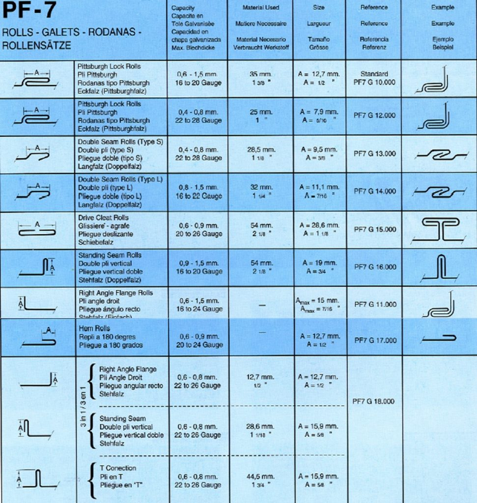 Perfiladora CMZ PF7_Caracteristicas